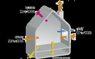 Тепловая нагрузка на отопление: расчет часовых и годовых показателей