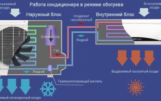 Как исправить проблему обогрева и охлаждения кондиционера