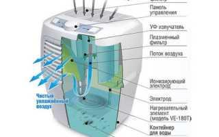 Как сделать очиститель воздуха для квартиры своими руками