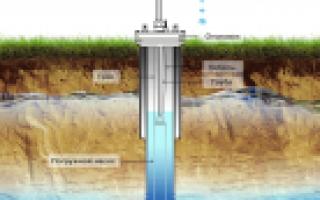 В скважине мало воды: причины, способы решения и профилактика