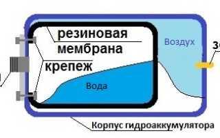 Мембрана для гидроаккумулятора: назначение, виды, критерии выбора и цена